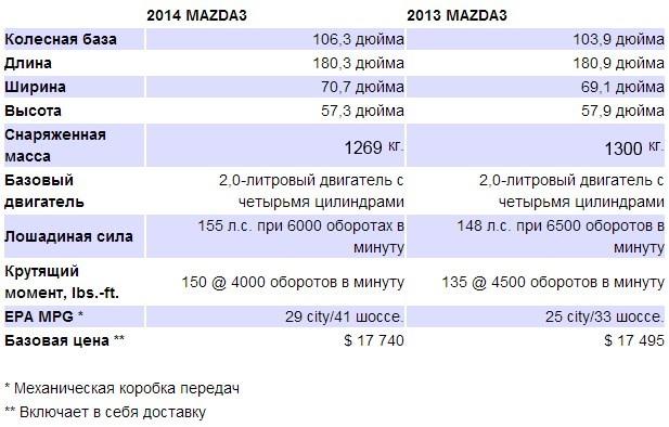 mazda3-2014-xarakteristiki