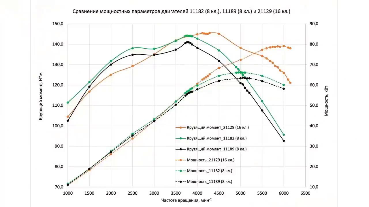 графики сравнения мощностей электродвигателя Лада Веста 2021